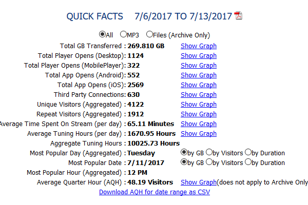 View of Quick Facts in Audience Reporting